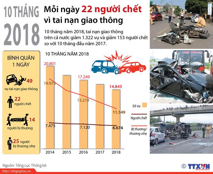 10 tháng năm 2018: Mỗi ngày 22 người chết vì tai nạn giao thông
