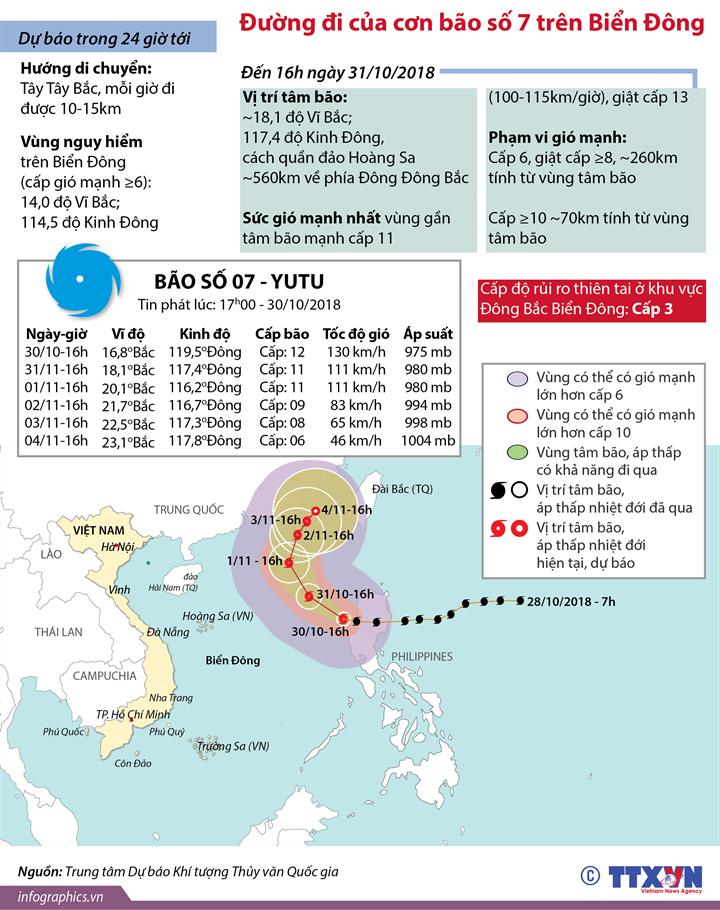 Đường đi của cơn bão số 7 trên Biển Đông