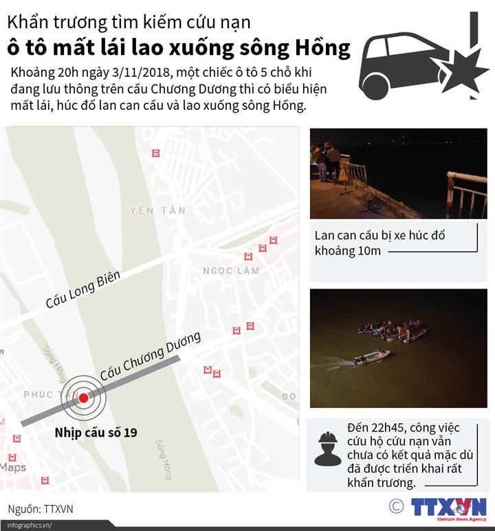 Khẩn trương tìm kiếm cứu nạn ô tô mất lái lao xuống sông Hồng
