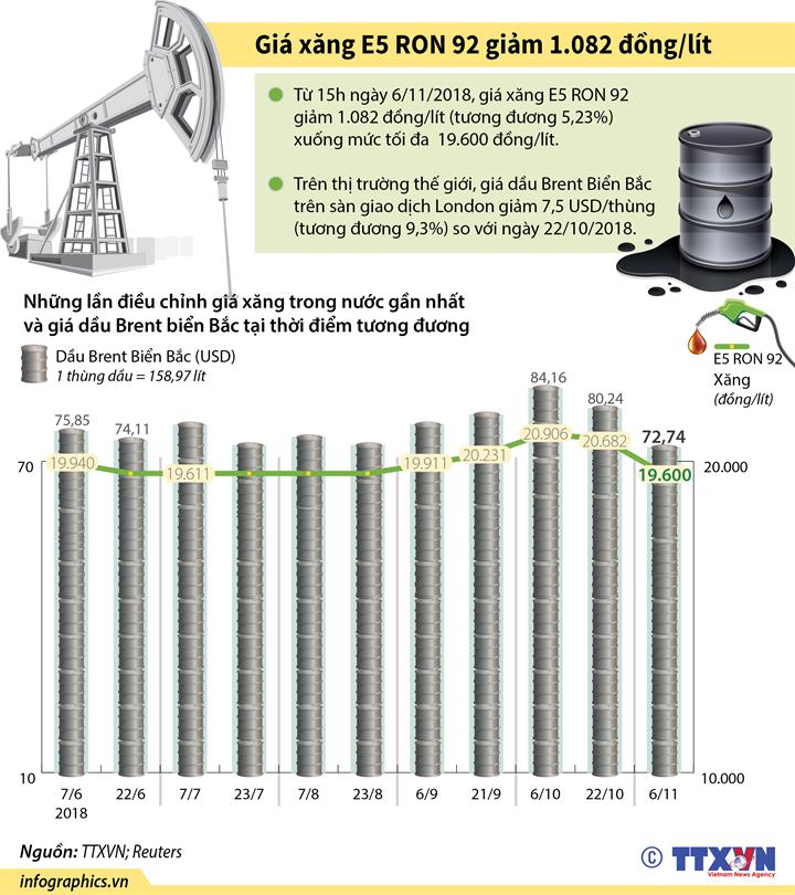 Giá xăng E5 RON 92 giảm 1.082 đồng/lít