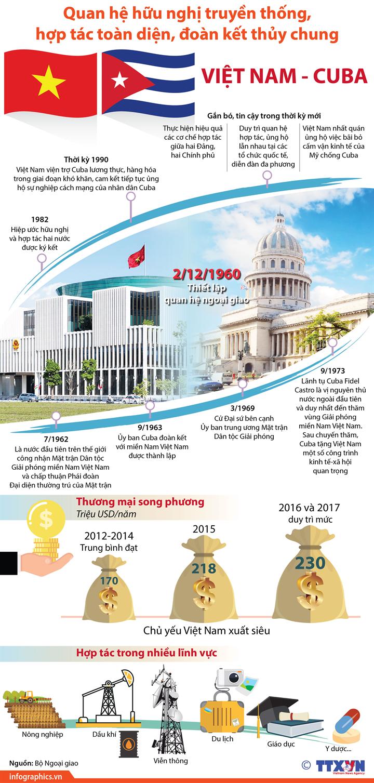 Không ngừng phát triển quan hệ hữu nghị truyền thống, hợp tác toàn diện, đoàn kết thủy chung Việt Nam - Cuba