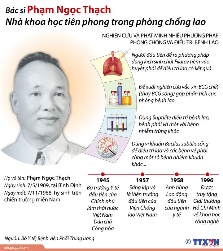 Bác sĩ Phạm Ngọc Thạch, nhà khoa học tiên phong trong phòng chống lao