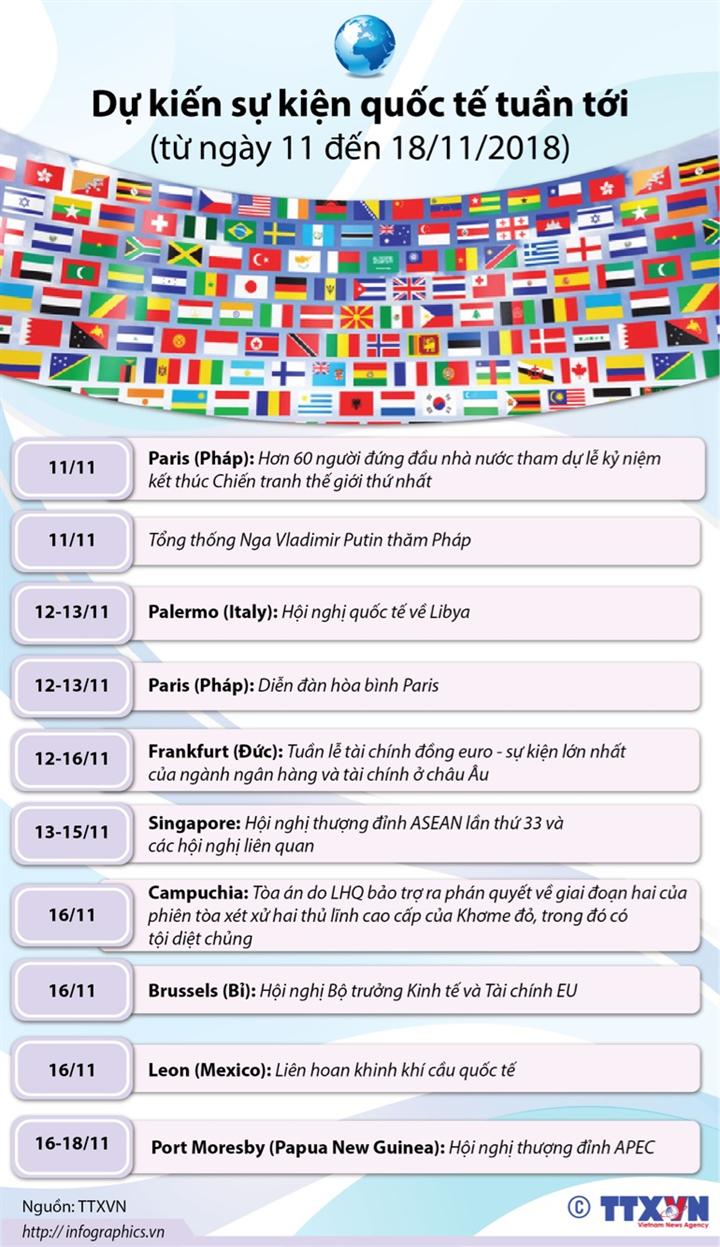 Dự kiến sự kiện quốc tế tuần tới  (từ ngày 11 đến 18/11/2018)