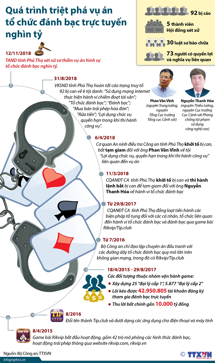 Quá trình triệt phá vụ án tổ chức đánh bạc trực tuyến nghìn tỷ