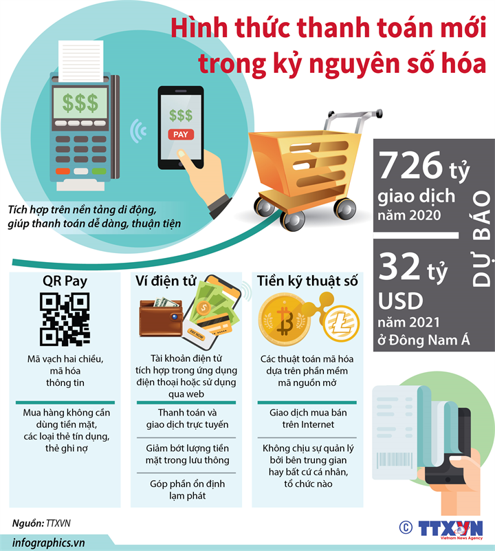 Hình thức thanh toán mới trong kỷ nguyên số hóa