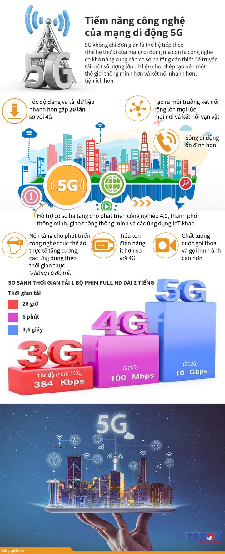 Tiềm năng công nghệ của mạng di động 5G