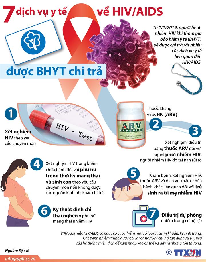 7 dịch vụ y tế về HIV/AIDS được BHYT chi trả