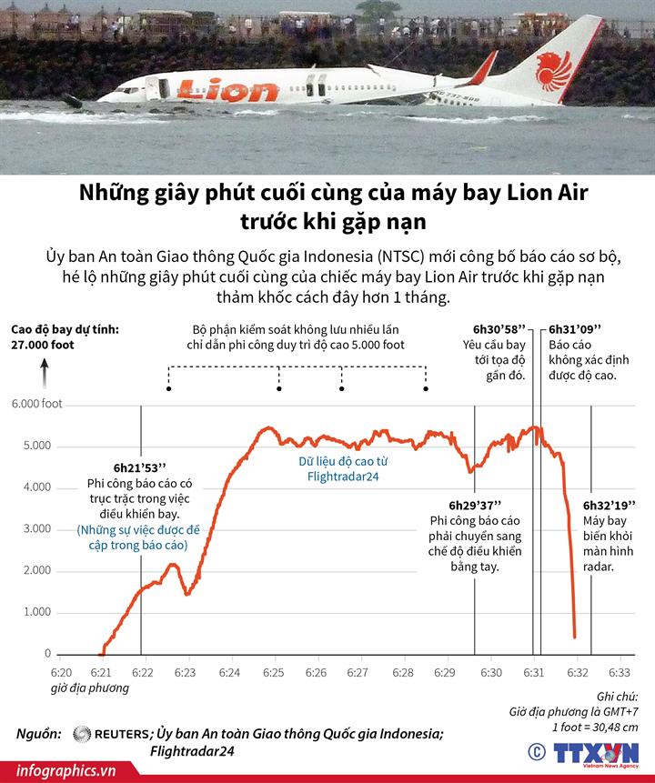 Những giây phút cuối cùng của máy bay Lion Air trước khi gặp nạn