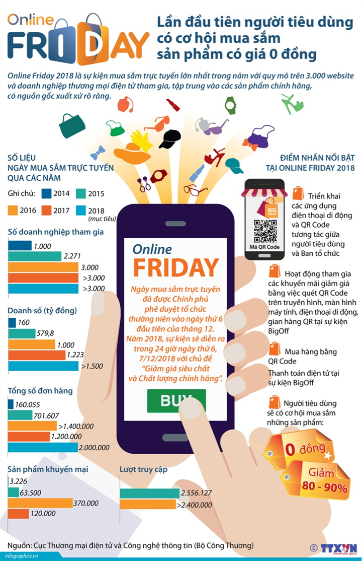 Online Friday 2018: Lần đầu tiên người tiêu dùng có cơ hội mua sắm sản phẩm có giá 0 đồng