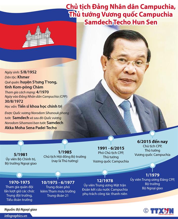 Chủ tịch Đảng Nhân dân Campuchia, Thủ tướng Vương quốc Campuchia Samdech Techo Hun Sen