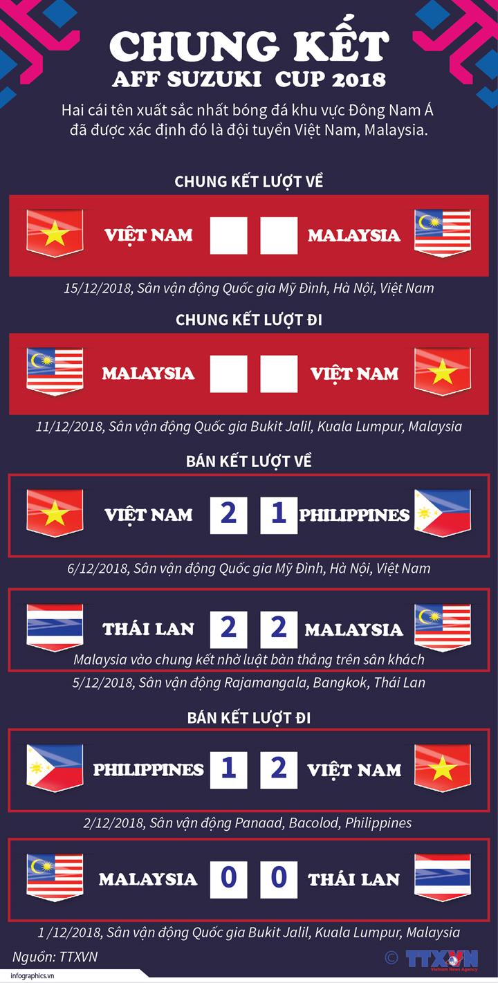 Thắng thuyết phục Philippines, Việt Nam vào chung kết AFF Cup 2018