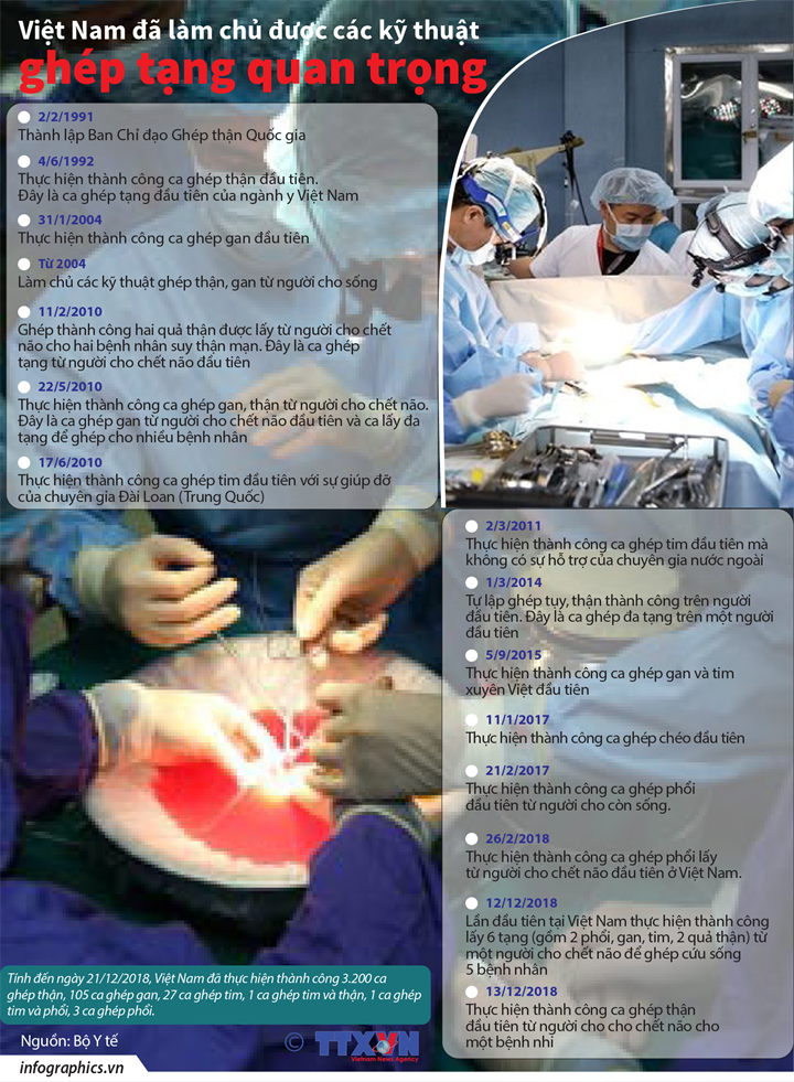 Việt Nam đã làm chủ được các kỹ thuật ghép tạng quan trọng