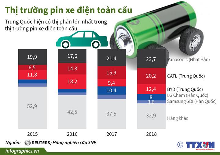 Thị trường pin xe điện toàn cầu