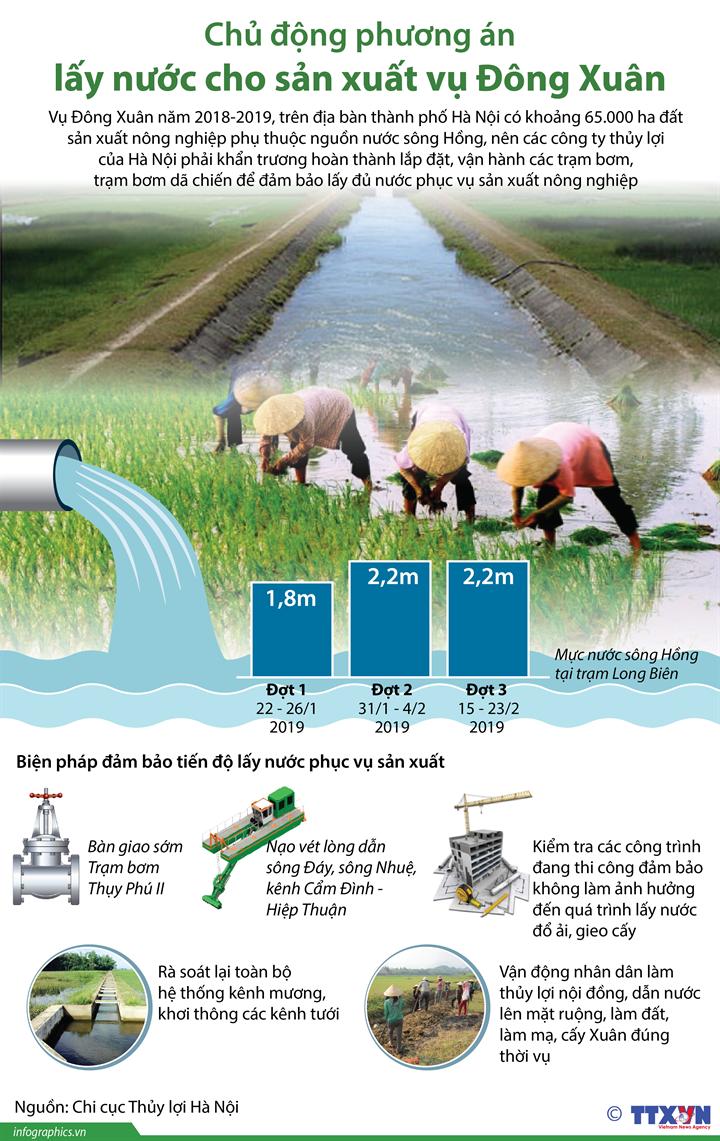 Chủ động phương án lấy nước cho sản xuất vụ Đông Xuân