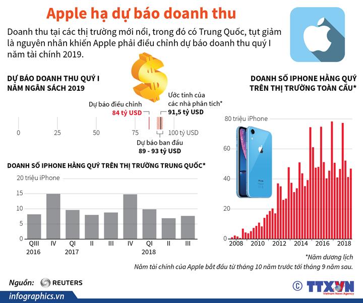 Apple hạ dự báo doanh thu