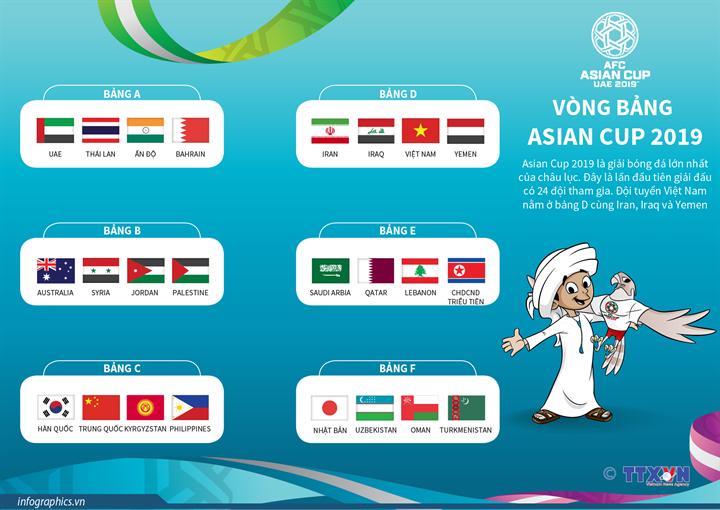 Vòng bảng Asian Cup 2019