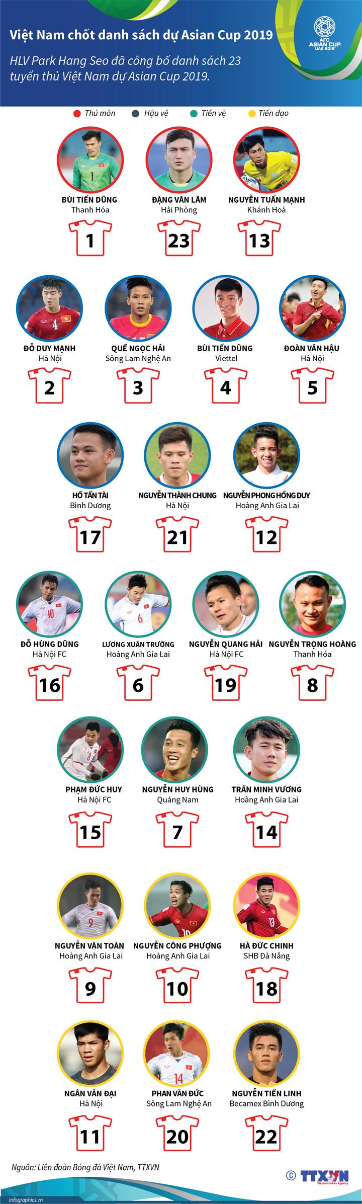 Việt Nam chốt danh sách dự Asian Cup 2019