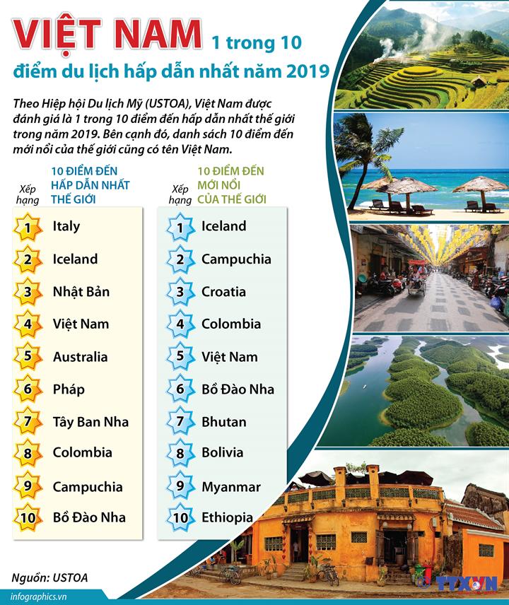 Việt Nam: 1 trong 10 điểm du lịch hấp dẫn nhất năm 2019
