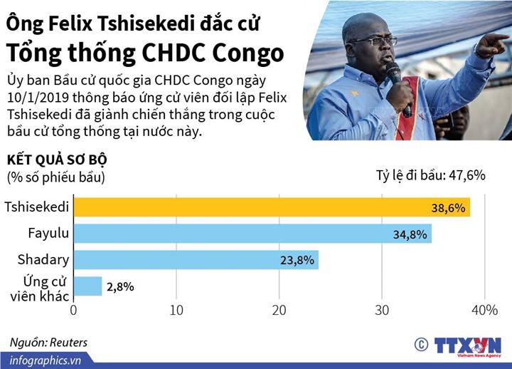 Ông Felix Tshisekedi đắc cử Tổng thống CHDC Congo