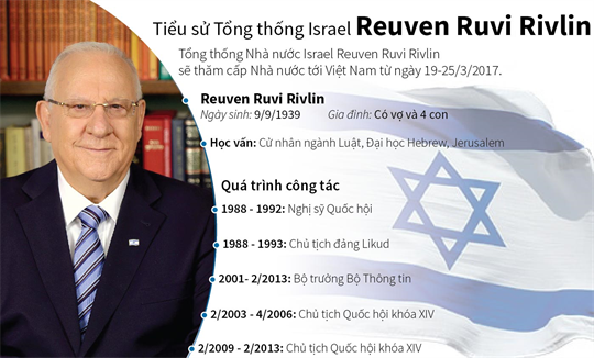 Tiểu sử Tổng thống Israel Reuven Ruvi Rivlin