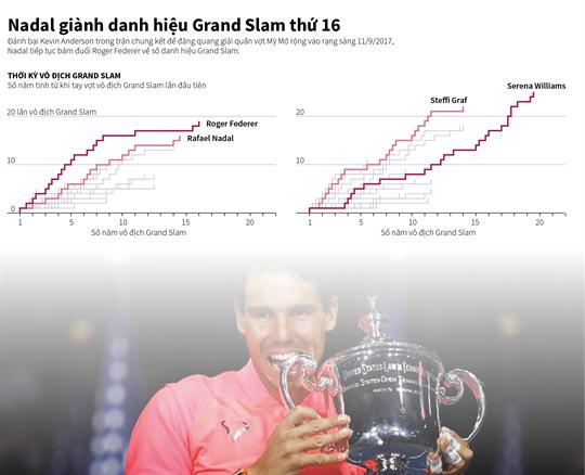 Nadal giành danh hiệu Grand Slam thứ 16