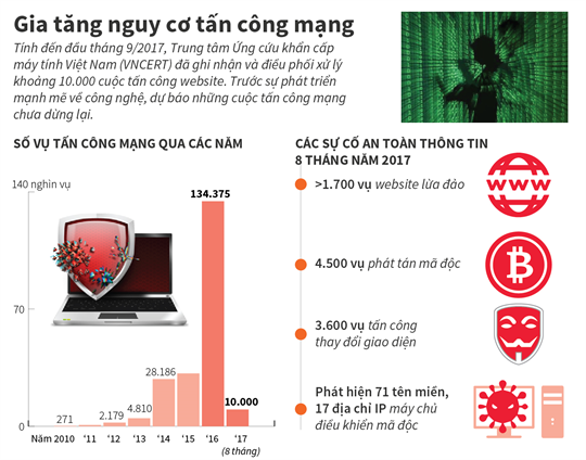 Gia tăng nguy cơ tấn công mạng