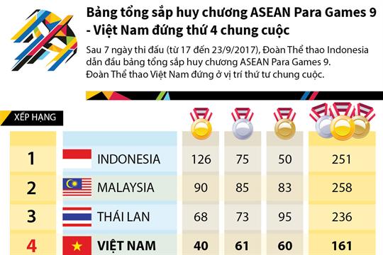 Bảng tổng sắp huy chương ASEAN Para Games 9 - Việt Nam đứng thứ 4 chung cuộc