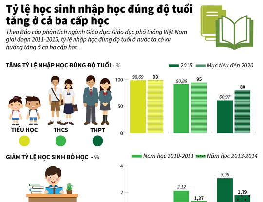 Tỷ lệ học sinh nhập học đúng độ tuổi tăng ở cả ba cấp học