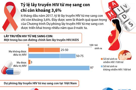 Tỷ lệ lây truyền HIV từ mẹ sang con chỉ còn khoảng 3,6%