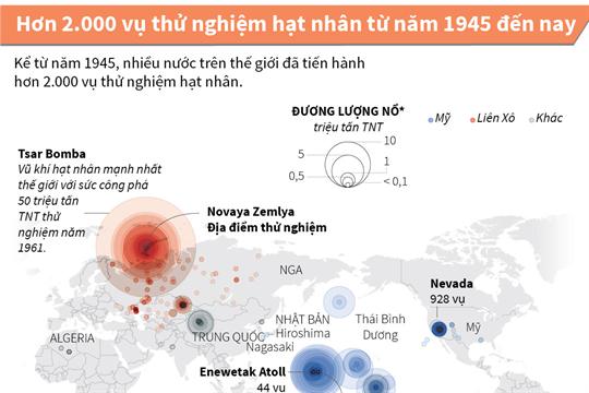 Hơn 2.000 vụ thử nghiệm hạt nhân từ năm 1945 đến nay
