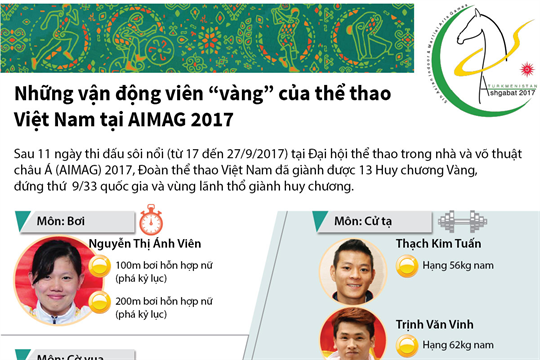 """Những vận động viên """"vàng"""" của thể thao Việt Nam tại AIMAG 2017"""