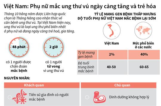 Việt Nam: Phụ nữ mắc ung thư vú ngày càng tăng và trẻ hóa