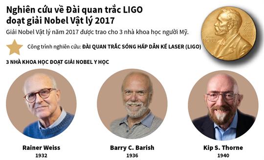 Nghiên cứu về Đài quan trắc LIGO đoạt giải Nobel Vật lý 2017
