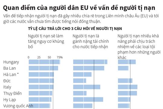 Quan điểm của người dân EU về vấn đề người tị nạn