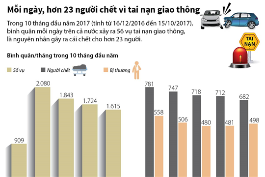 Mỗi ngày, hơn 23 người chết vì tai nạn giao thông