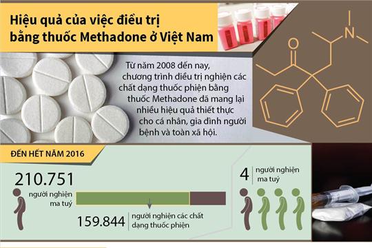 Hiệu quả của việc điều trị bằng thuốc Methadone ở Việt Nam