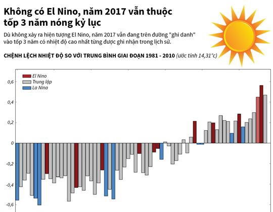 Không có El Nino, năm 2017 vẫn thuộc tốp 3 năm nóng kỷ lục