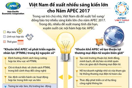 Những sáng kiến lớn của Việt Nam cho Năm APEC 2017
