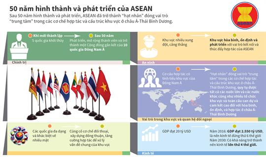 50 năm hình thành và phát triển của ASEAN