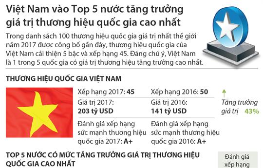 Việt Nam vào Top 5 nước tăng trưởng giá trị thương hiệu quốc gia cao nhất
