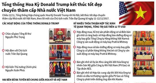 Tổng thống Hợp chúng quốc Hoa Kỳ Donald Trump kết thúc tốt đẹp chuyến thăm cấp Nhà nước Việt Nam