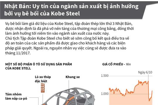 Nhật Bản: Uy tín của ngành sản xuất bị ảnh hưởng bởi vụ bê bối của Kobe Steel