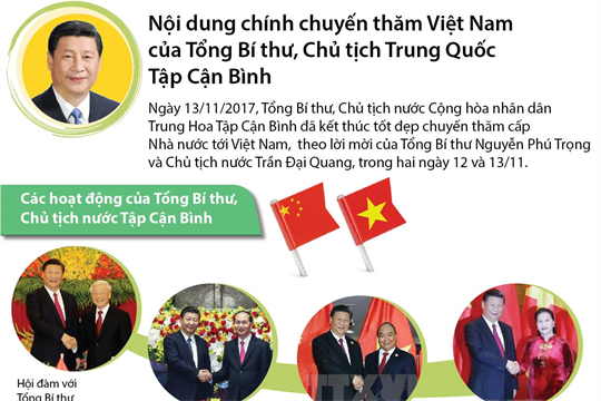 Nội dung chính chuyến thăm Việt Nam  của Tổng Bí thư, Chủ tịch Trung Quốc Tập Cận Bình