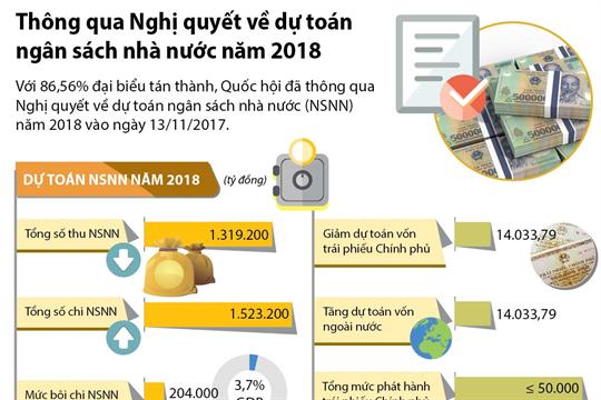 Thông qua Nghị quyết về dự toán ngân sách nhà nước năm 2018