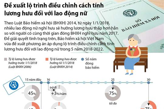 Đề xuất lộ trình điều chỉnh cách tính lương hưu đối với lao động nữ