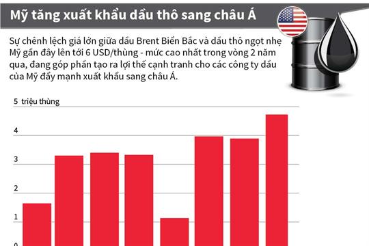 Mỹ tăng xuất khẩu dầu thô sang châu Á
