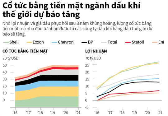 Cổ tức bằng tiền mặt ngành dầu khí thế giới dự báo tăng
