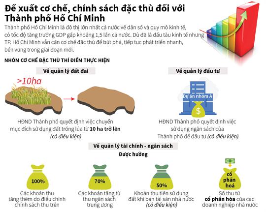 Đề xuất cơ chế, chính sách đặc thù đối với Thành phố Hồ Chí Minh
