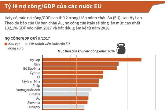 Tỷ lệ nợ công/GDP của các nước EU