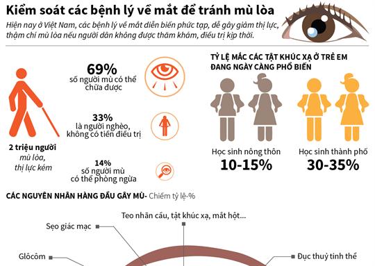 Kiểm soát các bệnh lý về mắt để tránh mù lòa